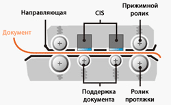 Graphtec CSX500 - механизм протяжки